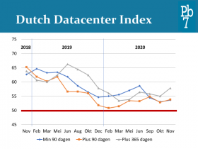 Dutch Datacenter Index November 2020
